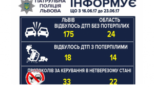 Львівські патрульні зареєстрували за вісім діб 175 ДТП
