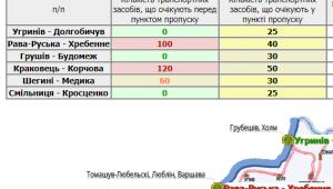 У прикордонних чергах на Львівщині зупинилися 280 автівок