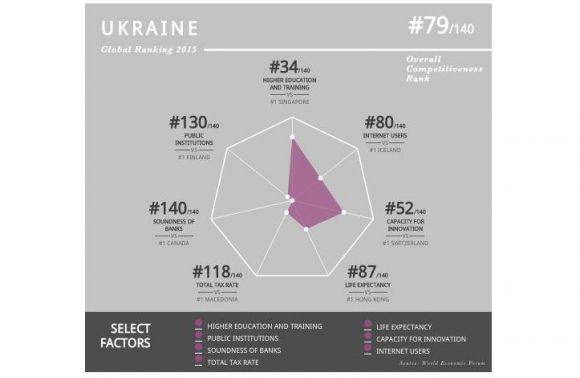 Дослідження МЕФ: Банки України найменш надійні всвіті