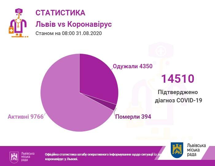 У лікарнях Львова майже пів тисячі хворих на коронавірус ...